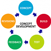 Business Concept Development